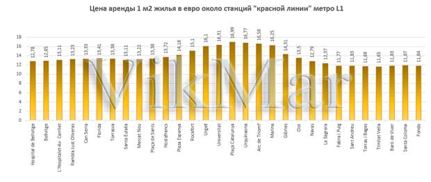 Цена аренды 1 м2 жилья в евро около станций линии метро L1