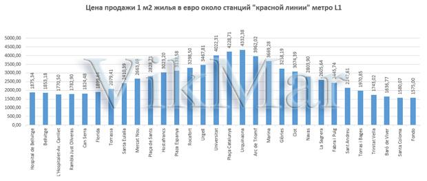 Цена продажи 1 м2 жилья в евро около станций линии метро L1