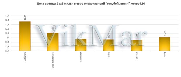 Цена аренды 1 м2 жилья в евро около станций линии метро L10