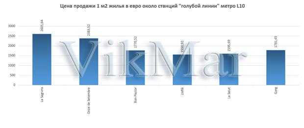 Цена продажи 1 м2 жилья в евро около станций линии метро L10