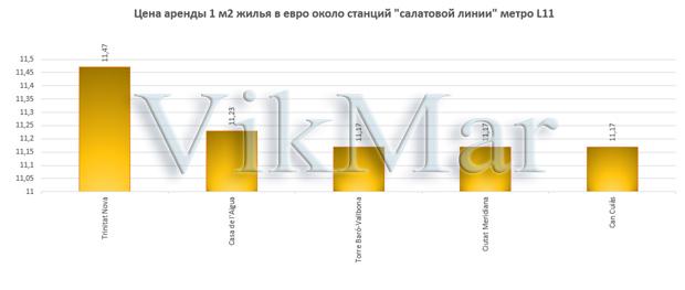 Цена аренды 1 м2 жилья в евро около станций линии метро L11