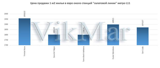 Цена продажи 1 м2 жилья в евро около станций линии метро L11
