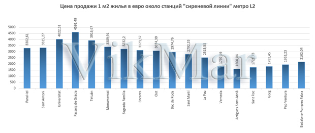 Цена продажи 1 м2 жилья в евро около станций линии метро L2