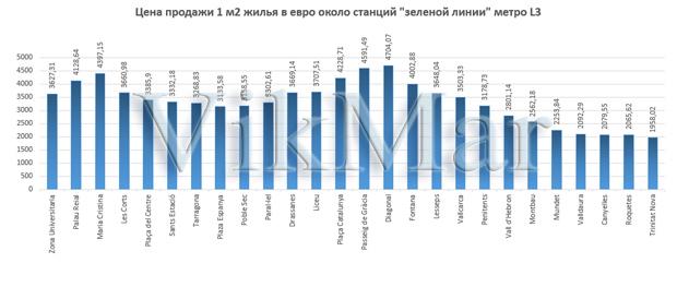 Цена продажи 1 м2 жилья в евро около станций линии метро L3