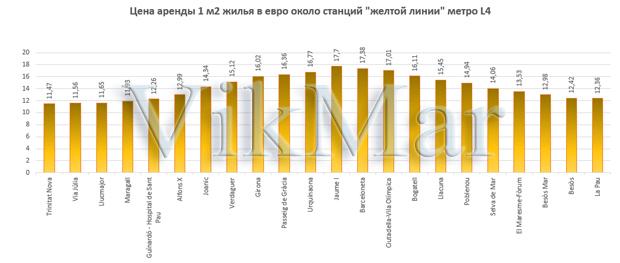 Цена аренды 1 м2 жилья в евро около станций линии метро L4