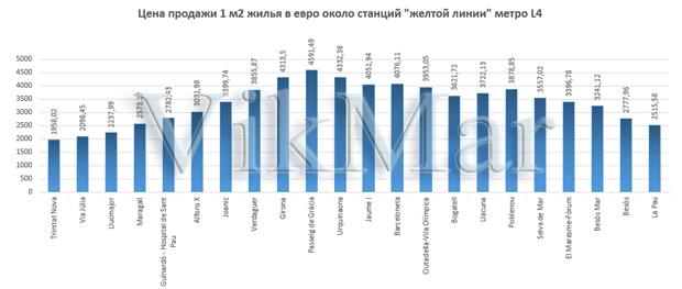 Цена продажи 1 м2 жилья в евро около станций линии метро L4