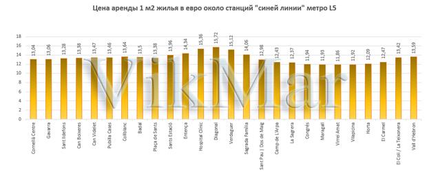 Цена аренды 1 м2 жилья в евро около станций линии метро L5