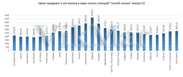 Цена продажи 1 м2 жилья в евро около станций линии метро L5