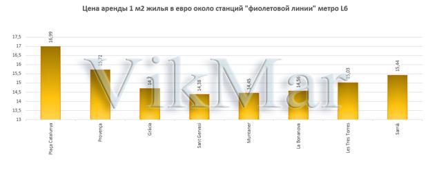 Цена аренды 1 м2 жилья в евро около станций линии метро L6