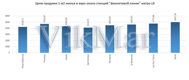 Цена продажи 1 м2 жилья в евро около станций линии метро L6