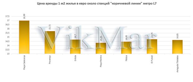 Цена аренды 1 м2 жилья в евро около станций линии метро L7