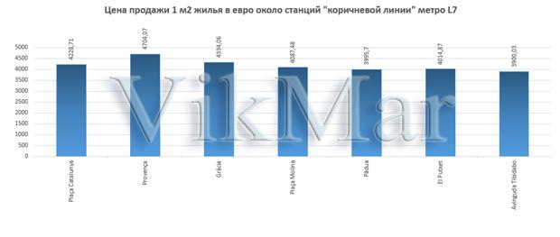 Цена продажи 1 м2 жилья в евро около станций линии метро L7