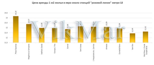 Цена аренды 1 м2 жилья в евро около станций линии метро L8