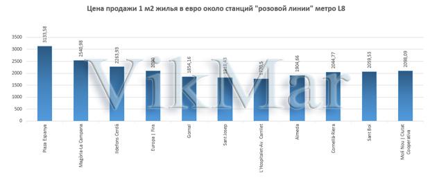 Цена продажи 1 м2 жилья в евро около станций линии метро L8