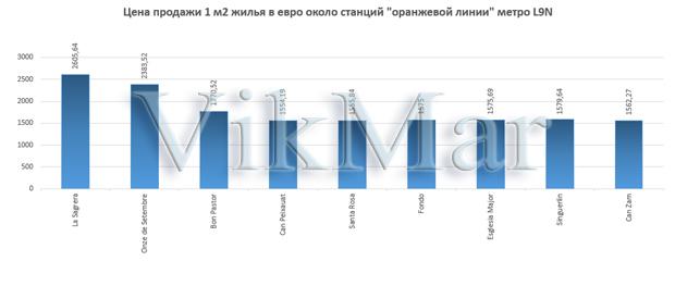 Цена продажи 1 м2 жилья в евро около станций линии метро L9N