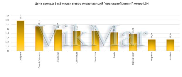 Цена аренды 1 м2 жилья в евро около станций линии метро L9N