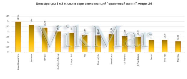 Цена аренды 1 м2 жилья в евро около станций линии метро L9S