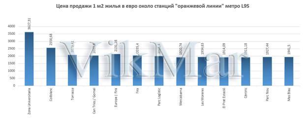 Цена продажи 1 м2 жилья в евро около станций линии метро L9S