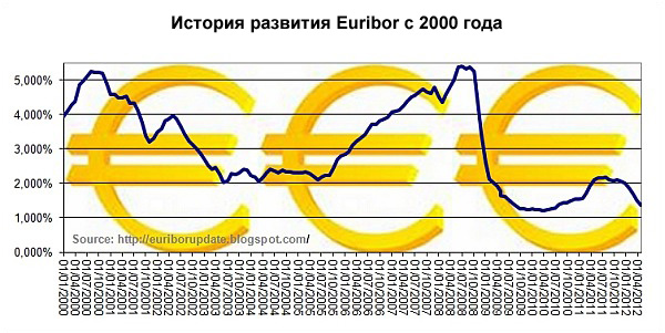 История изменения ставки Euribor начиная с 2000 года, которая учитывается при выдаче ипотечных кредитов в Испании